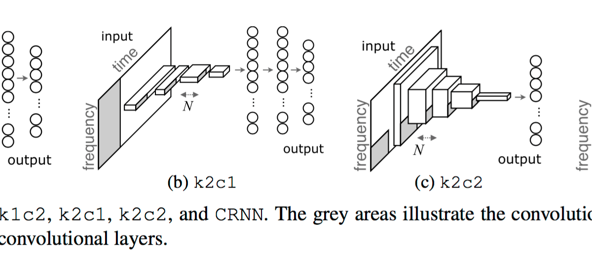paper is UPDATED; Convolutional Recurrent Neural Networks